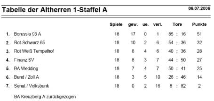 2006_Tabelle_Altherren1_StaffelA
