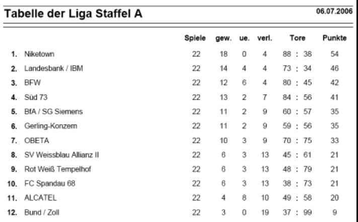 2006_Tabelle_LIGA_StaffelA