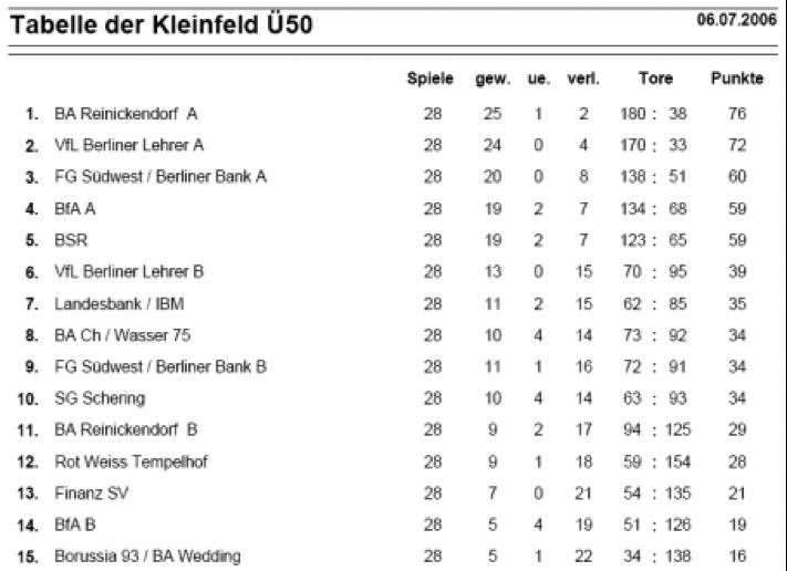 2006_Tabelle_U50_